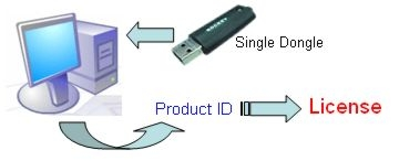ZWCAD Licensing USB